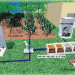 Prática 2 - Greywater Reuse in Rural Schools